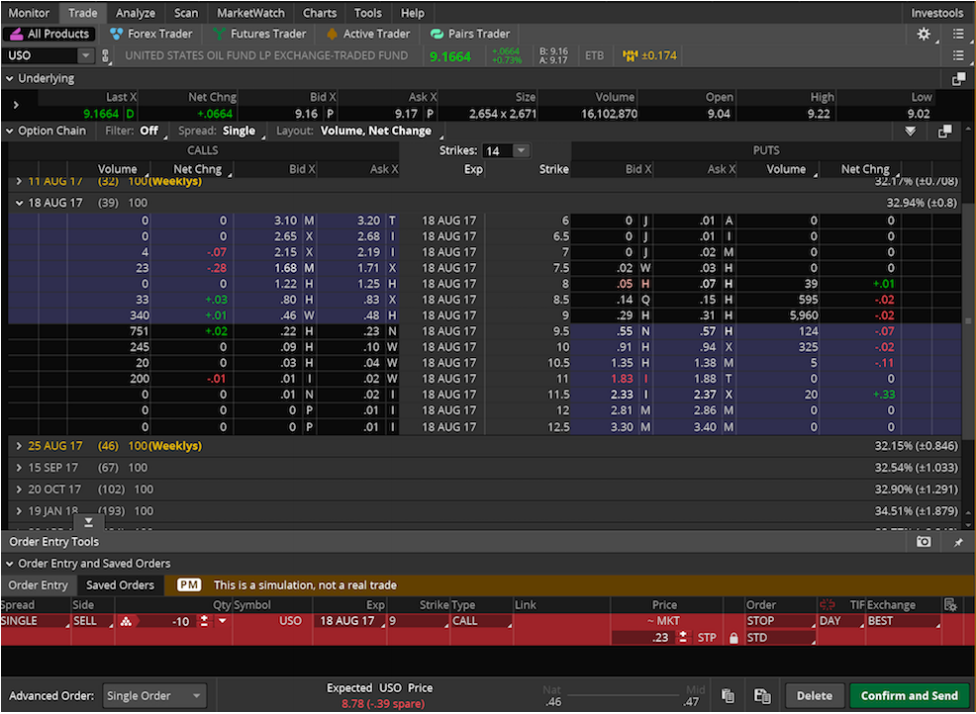 market order Think or Swim tradewins daily